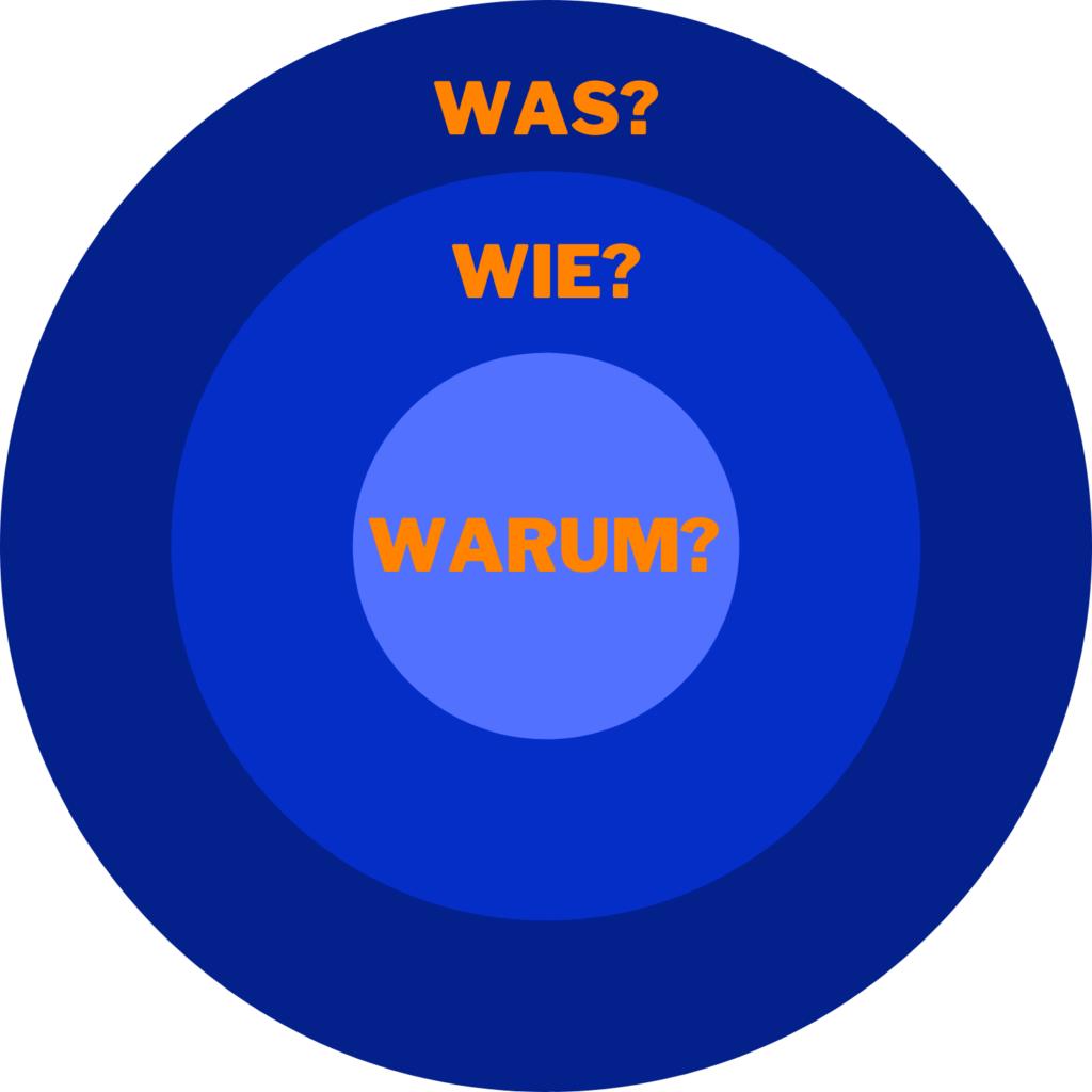 Warum?-Kreis - Erfolgs-BOOSTING